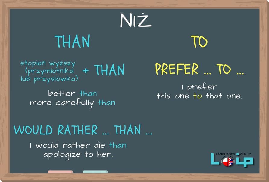 Polski przyimek NIŻ ma 2 odpowiedniki w angielskim, tj. THAN i TO. Sprawdź, kiedy stosujemy który. EFL Angielski z LOIP.
