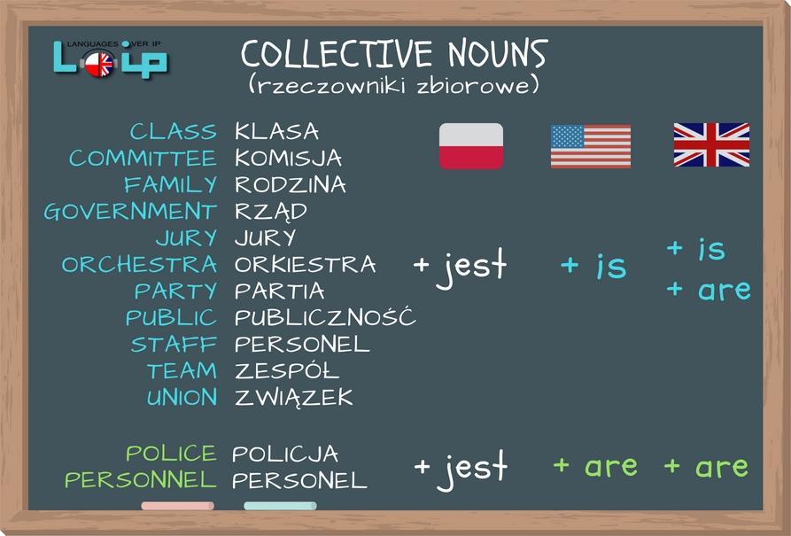 Rzeczowniki zbiorowe (collective nouns) w języku polskim i angielskim. EFL Angielski z LOIP.