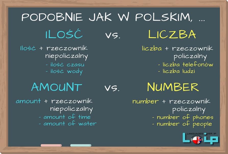 """Sprawdź, czy poprawnie stosujesz określenie """"ilość"""" oraz""""liczba"""" w języku polskim i w języku angielskim. EFL Angielski z LOIP."""