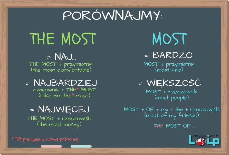 Poznaj różnicę pomiędzy THE MOST (naj …, najbardziej lub najwięcej) i MOST (bardzo lub większość). Dowiedz się, kiedy stosujemy który i sprawdź, czy używasz je poprawnie. Angielski z LOIP.